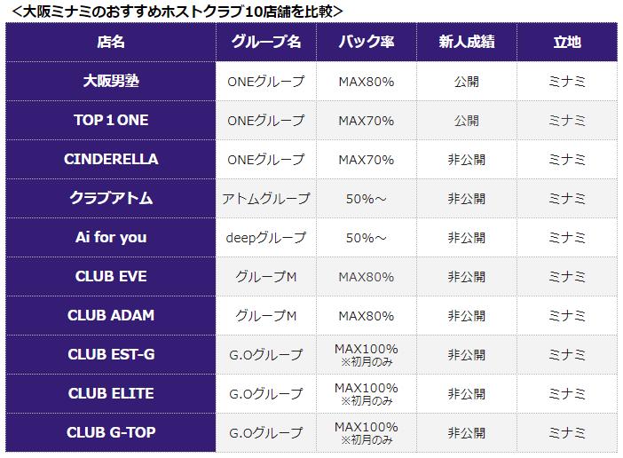 大阪ミナミのホストクラブ10店舗比較表