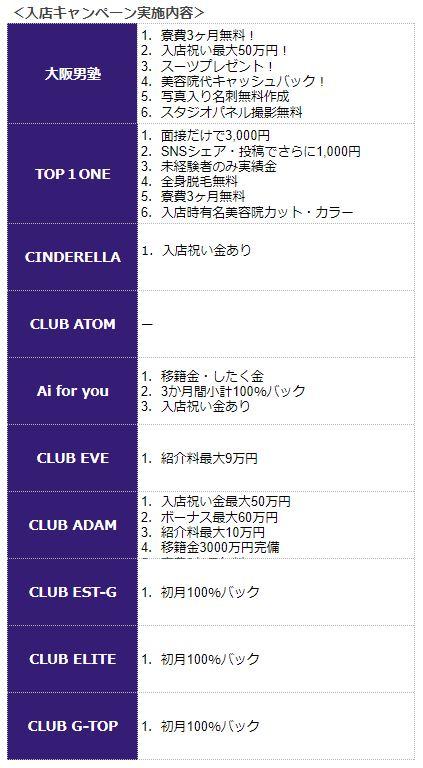 大阪ホストクラブの入店キャンペーン比較
