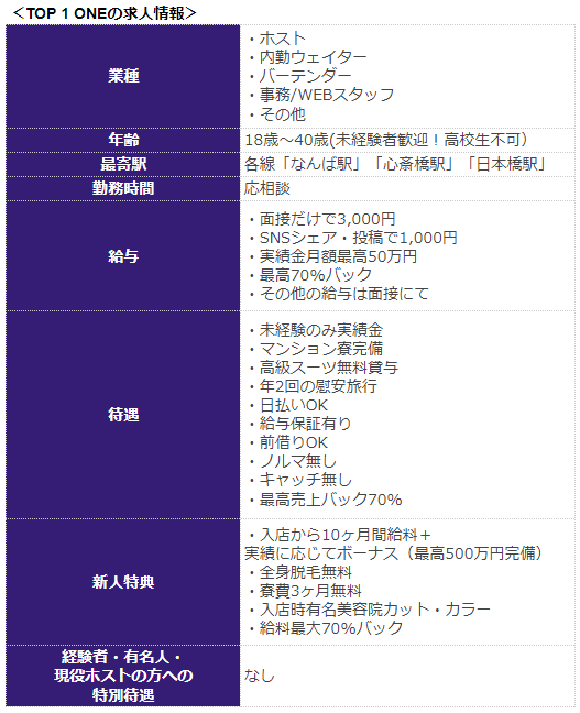 TOP1ONEの求人情報