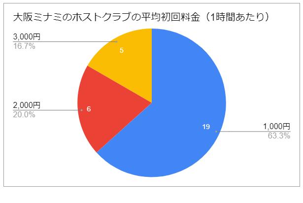大阪ミナミのホストクラブの初回料金